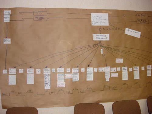 карта потока создания ценности