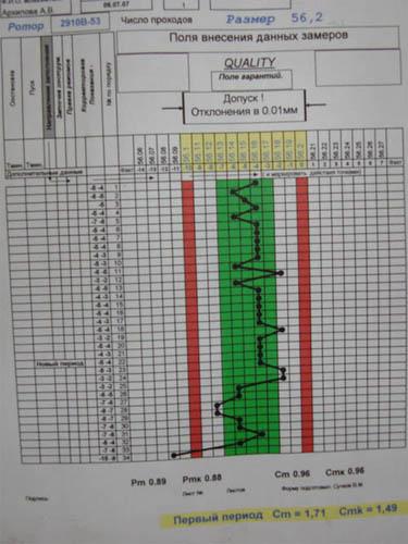 диаграмма разброса параметров