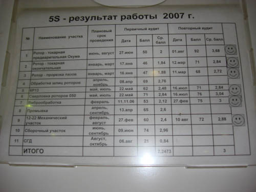 5S - результат работы