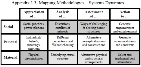 Appendix1.3MappingMethodologiesSystemsDynamics.jpg